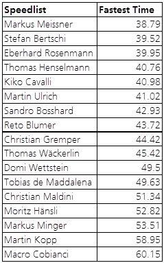 sm_2013-1-speedlist